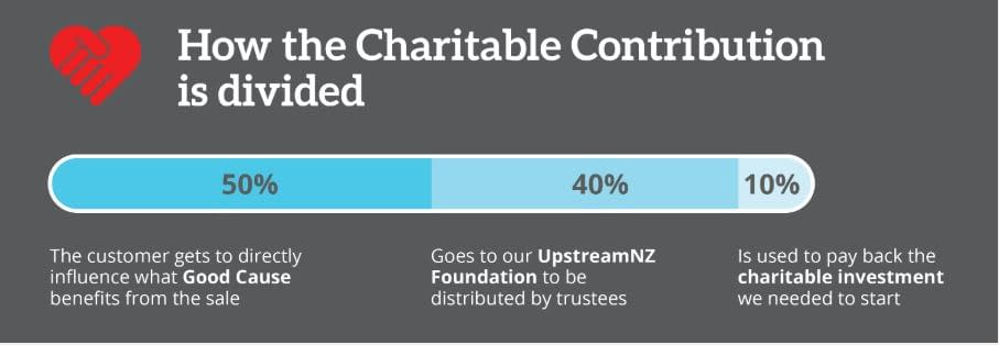 Upstream donation chart